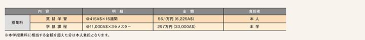 DD留学の費用(2年間の試算)