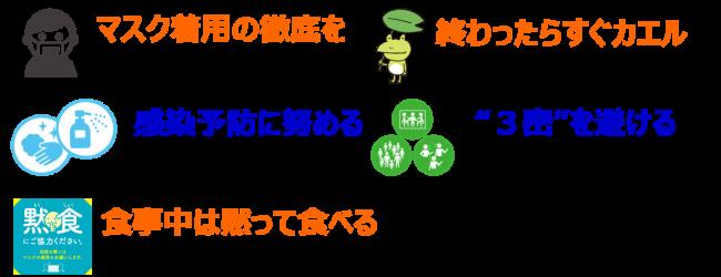 コロナ感染予防対策の注意喚起イメージ図